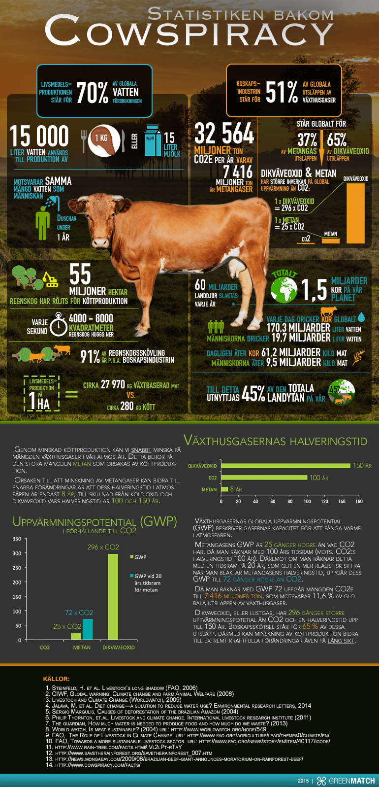 Cowspiracy_Infographic